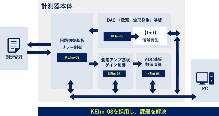 KEIm-08を採用し、課題を解決